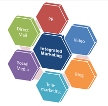 direct mail best practices integrated marketing