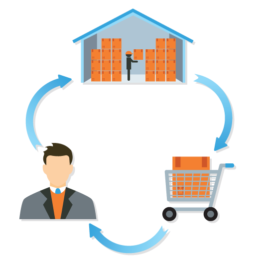 warehousing and order management for retailers